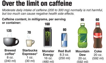 Caffeine Content in Energy Drinks