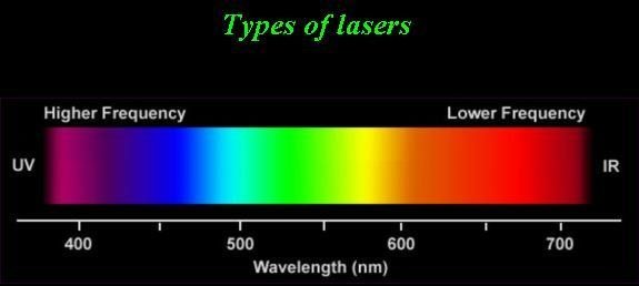 LASER colors by wavelength
