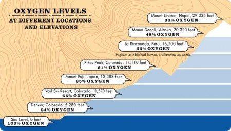 Oxygen Density & Altitude