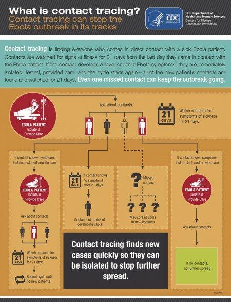 Ebola Contact Tracing