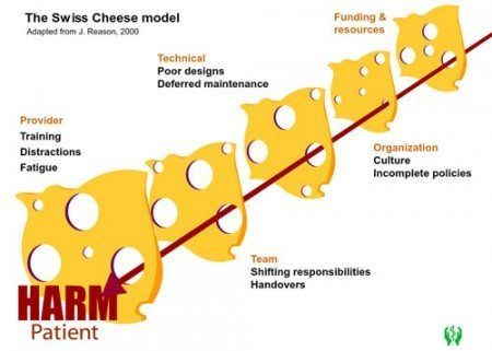 The Swiss Cheese Model for Error
